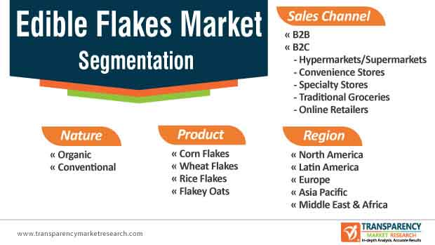 edible flakes market segmentation