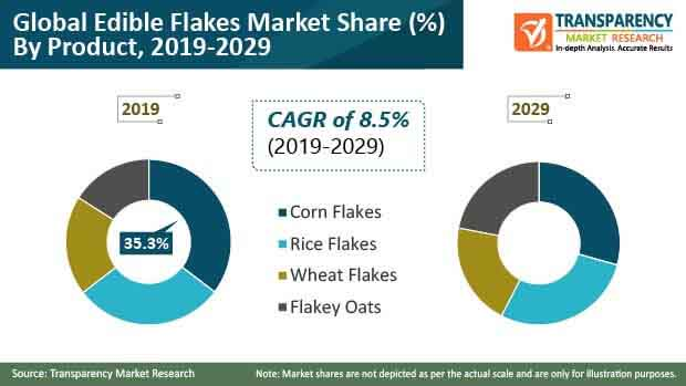 edible flakes market