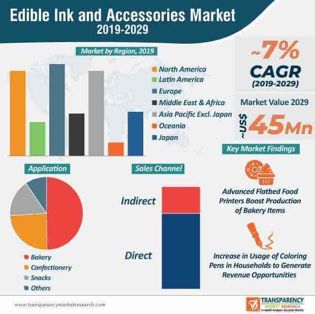 edible ink accessories market infographic