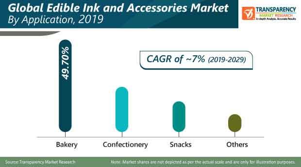 edible ink accessories market