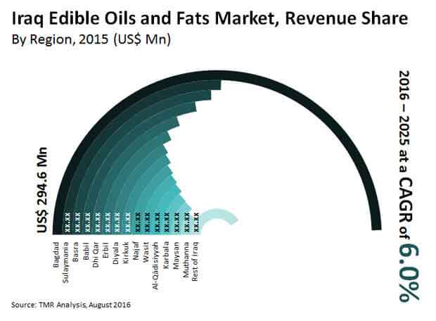 edible oils fats market