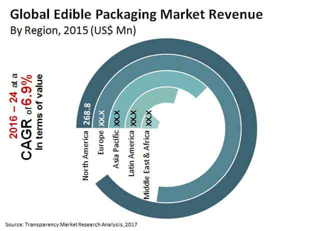 Edible Packaging Market