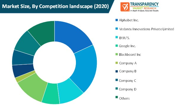 education apps market size by competition landscape