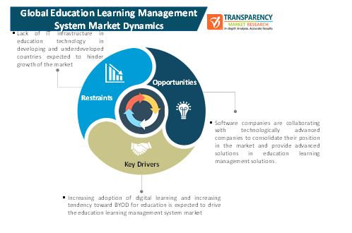 education learning management system market 1