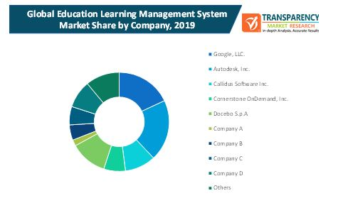 education learning management system market 2