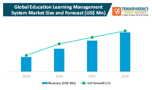 education learning management system market