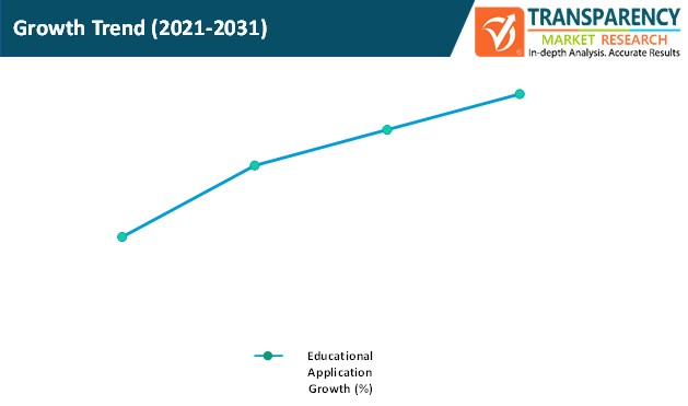 educational apps market growth trend