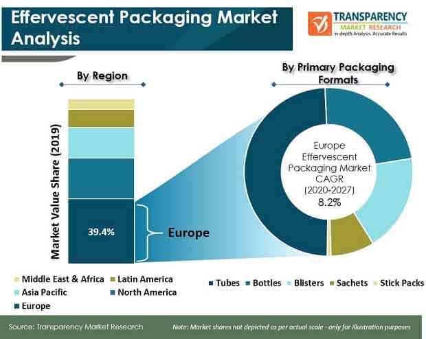 effervescent packaging market analysis