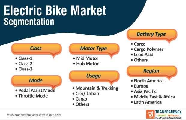electric bike market segmentation