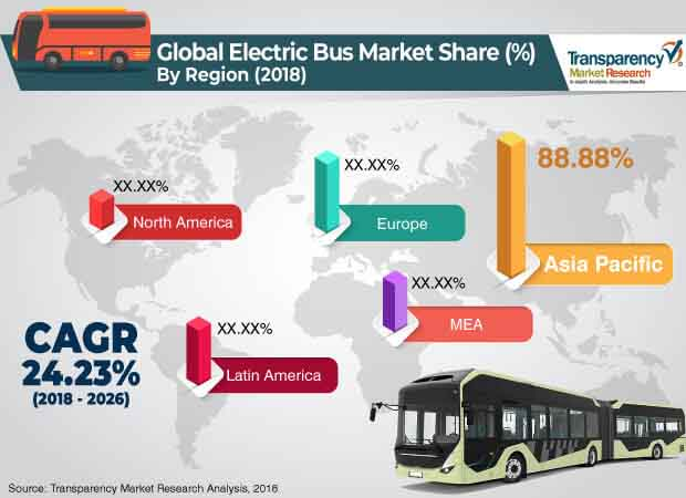 Electric Bus  Market Insights, Trends & Growth Outlook