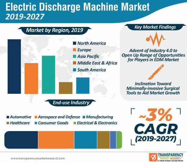 electric discharge market infographic