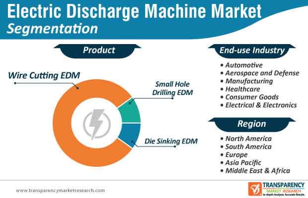 electric discharge market segmentation