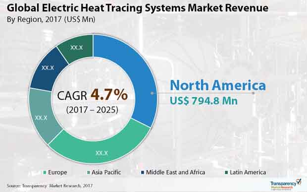 electric heat tracing systems market