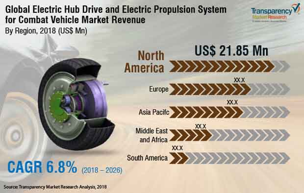 electric hub drive and electric propulsion system for combat vehicle market