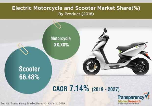 electric motorcycle scooter market1