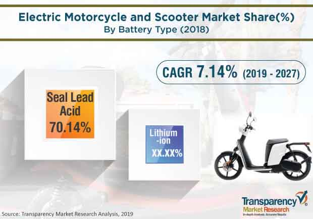 electric motorcycle scooter market2