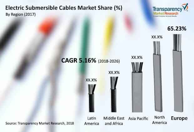 electric submersible cables market