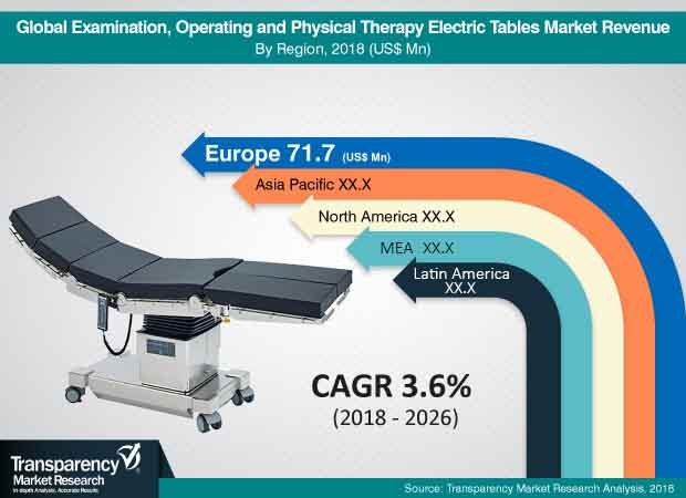 electric-tables-physical-therapy-examination-operating-market.jpg
