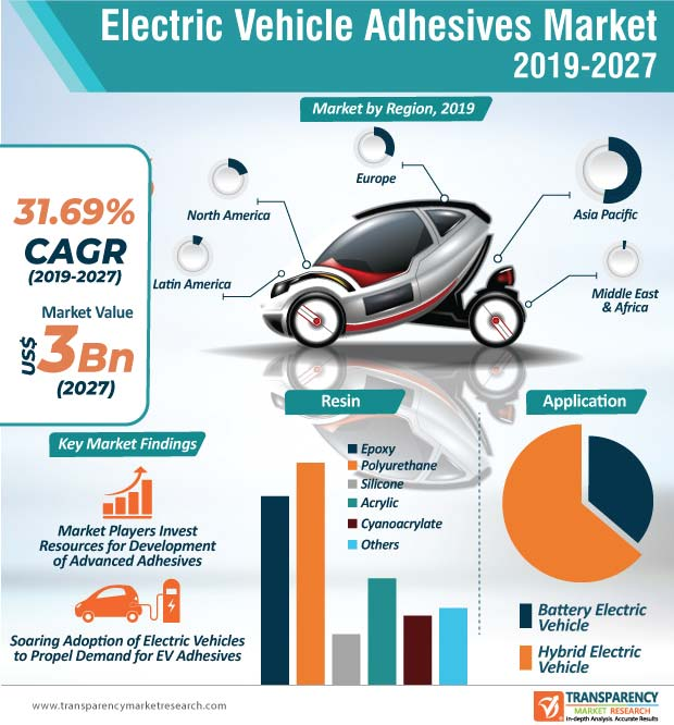 electric vehicle adhesives market infographic