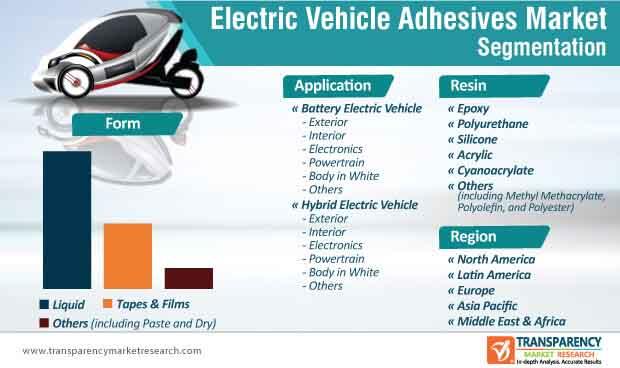 electric vehicle adhesives market segmentation