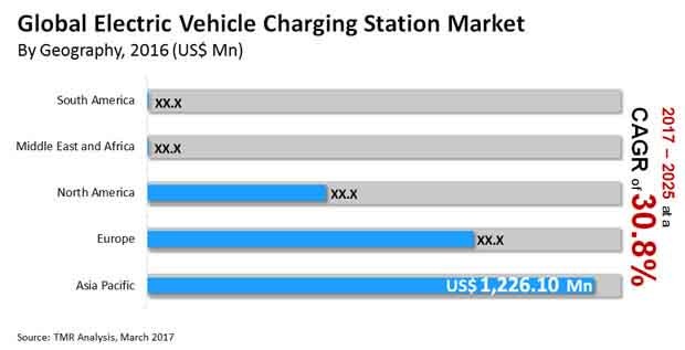 electric vehicle charging station market