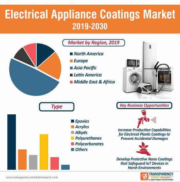 electrical appliance coatings market infographic