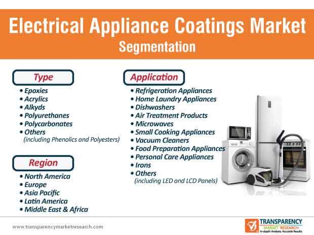 electrical appliance coatings market segmentation