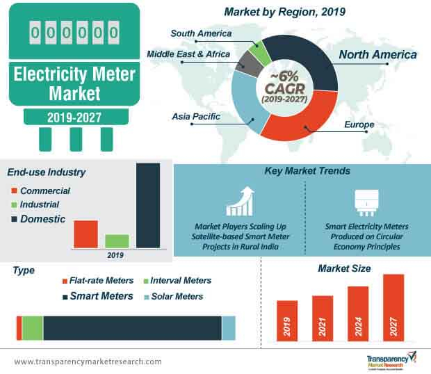 electricity meter market infographic