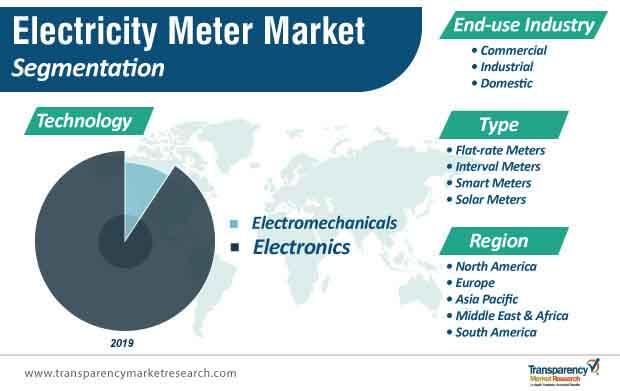 electricity meter market segmentation