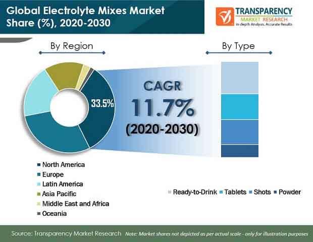 electrolyte mixes market