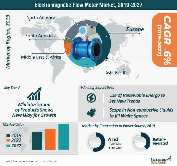 Electromagnetic Flow Meter  Market Insights, Trends & Growth Outlook