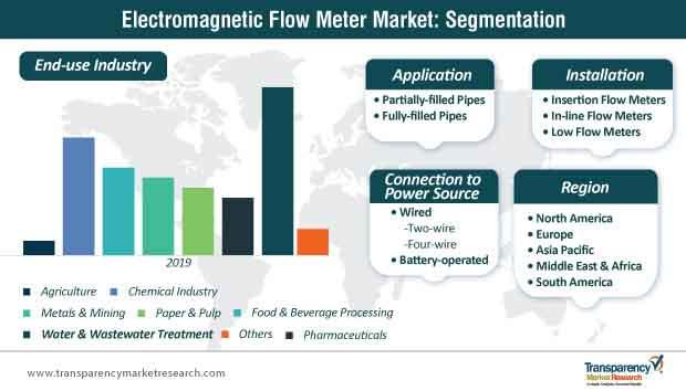electromagnetic flow meter market segmentation