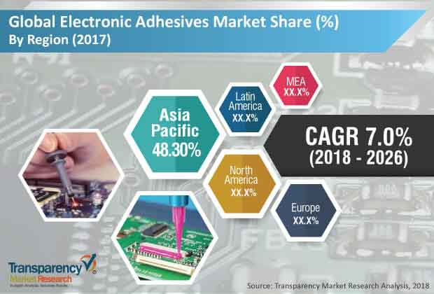 electronic-adhesives-market.jpg