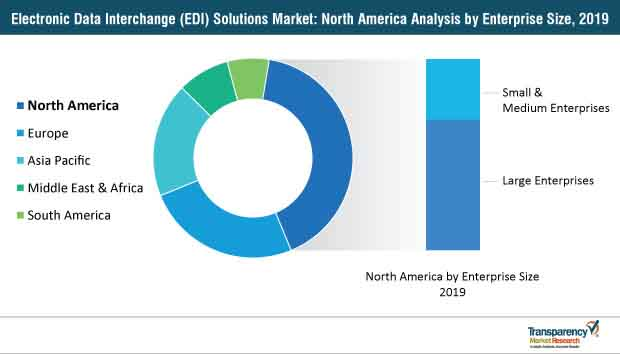 electronic data interchange edi solutions market north america