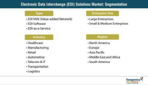 electronic data interchange edi solutions market segmentation