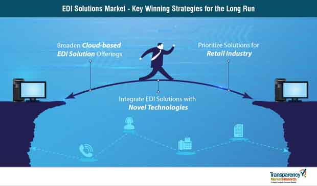 electronic data interchange edi solutions market strategy