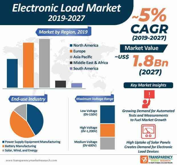 electronic load market infographic