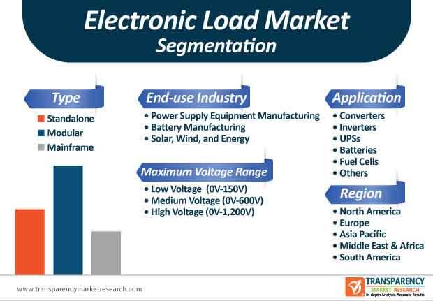electronic load market segmentation