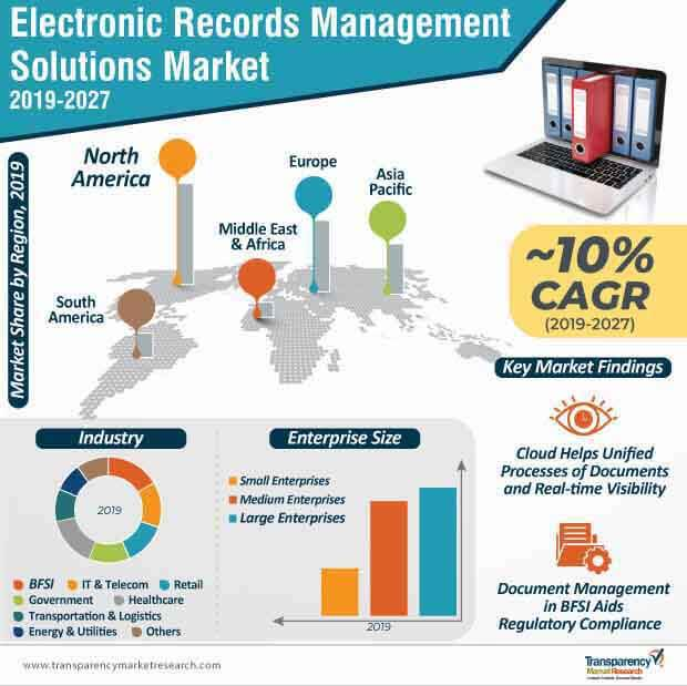 electronic records management solutions market infographic