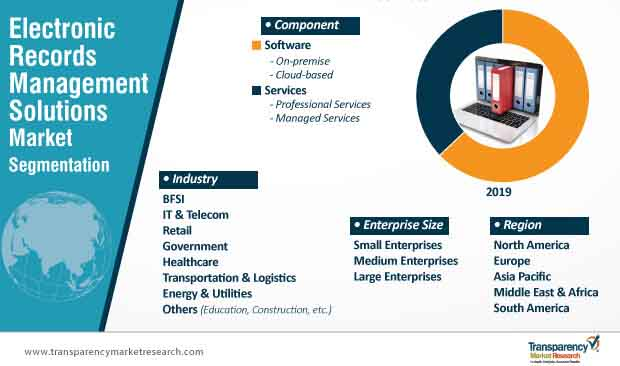 electronic records management solutions market segmentation