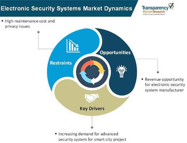 electronic security systems market 1