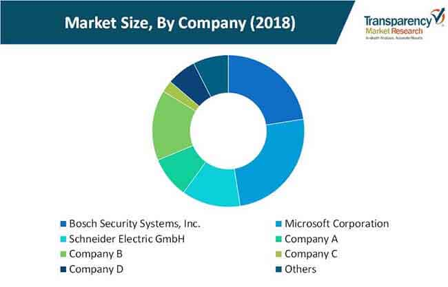 electronic security systems market 2