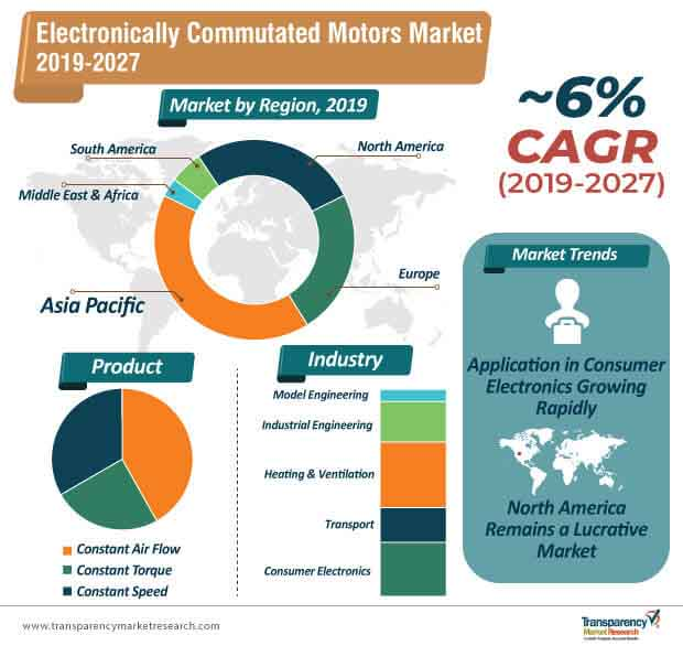 Electronically Commutated Motors [<5HP]  Market Insights, Trends & Growth Outlook