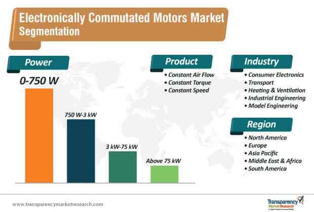 electronically commutated motors market segmentation