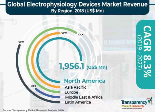 electrophysiology devices market 1