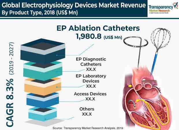 electrophysiology devices market 2