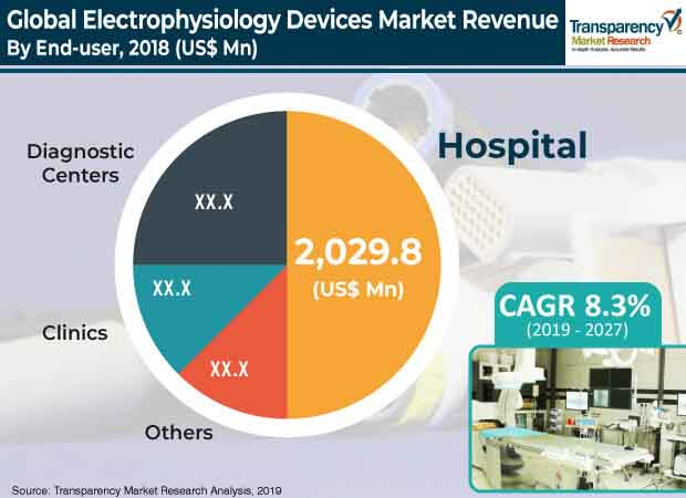 electrophysiology devices market 3