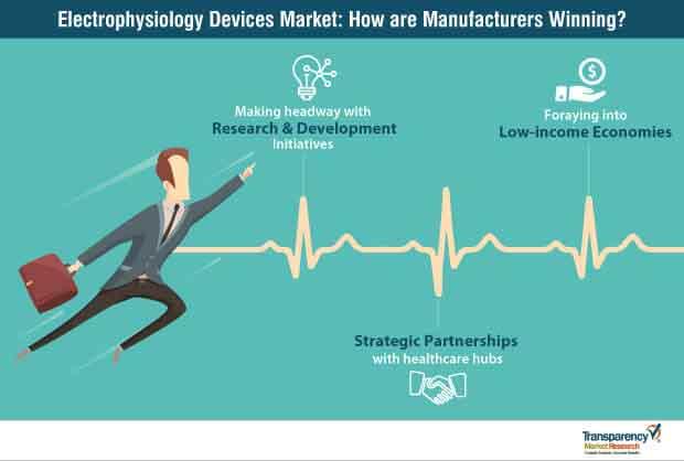 electrophysiology devices market image winning imperatives