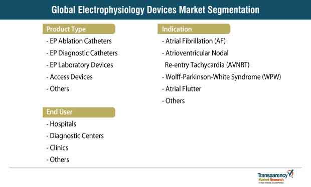 electrophysiology devices market segmentation