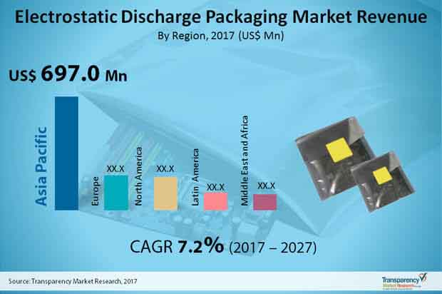electrostatic discharge packaging market